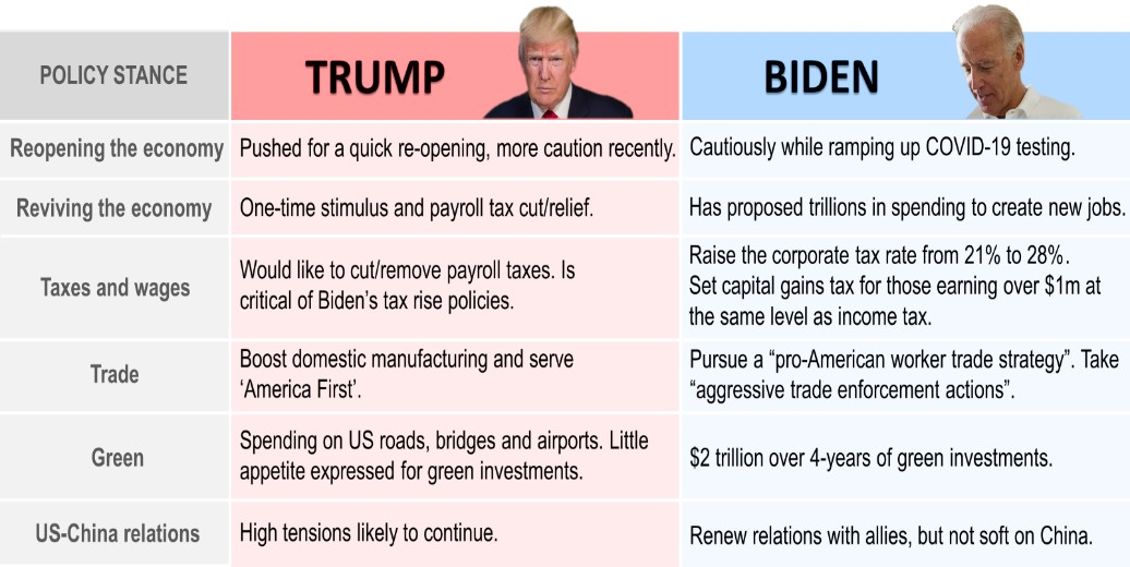 Trump vs Biden policies