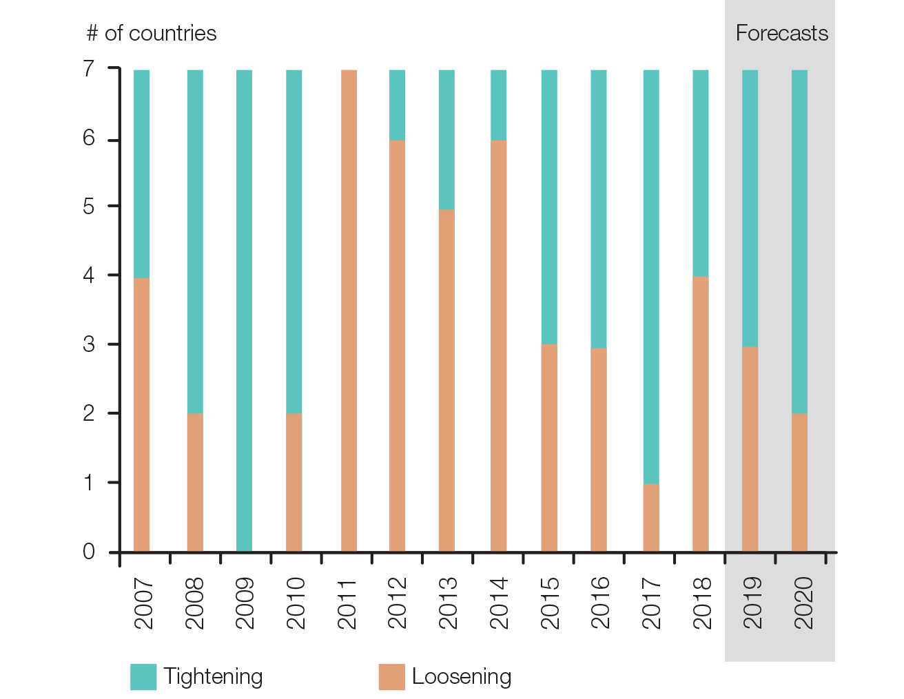 Change in the fiscal stance in G7 countries