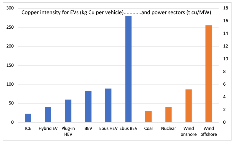Chart showing Copper intensity for EVs and power sectors