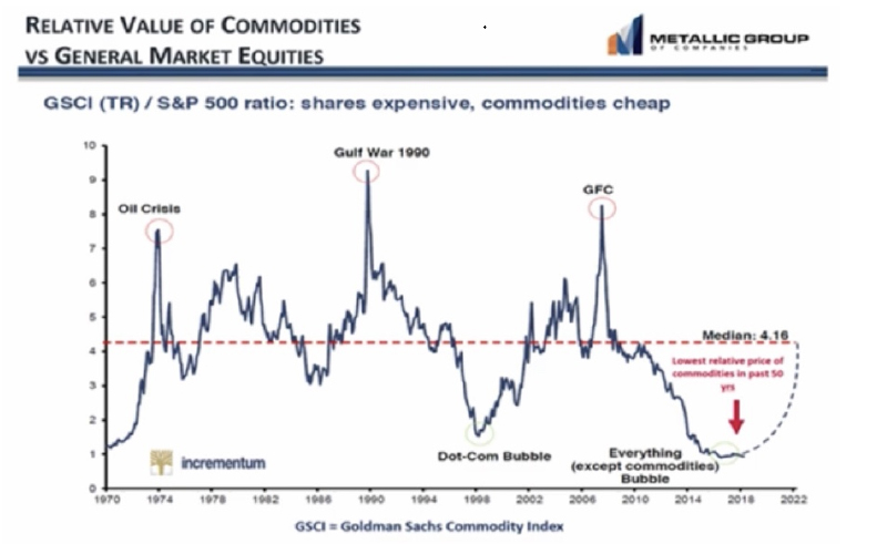 Relative Value of Commodities vs General Market Equities chart